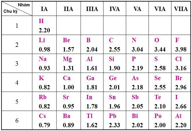 Bảng độ âm điện của các nguyên tố hóa học